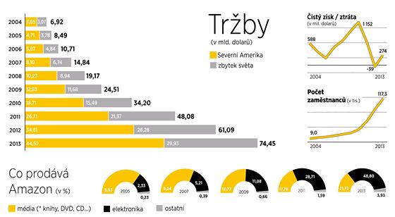 Byznys Amazonu v letech 2004-2013