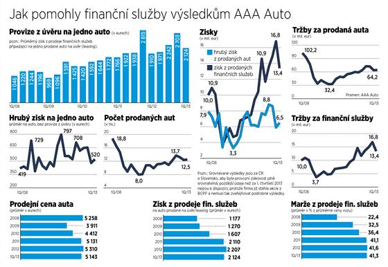 Jak pomohly finanční služby výsledkům AAA Auto