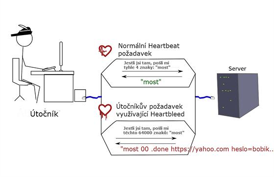 """Princip zranitelnosti Heartbleed: při běžném požadavku """"heartbeat"""" odpovídá..."""