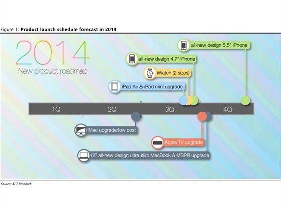 Produktov� pl�n Applu na leto�n� rok podle p�edpoklad� KGI Research