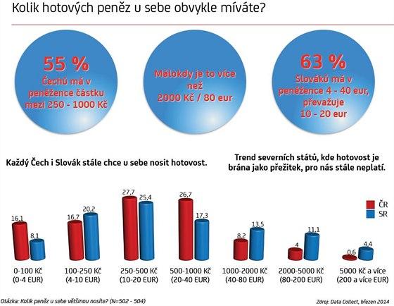 Kolik hotovosti nosí Češi a Slováci v peněžence.