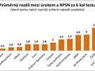 Rozdíl mezi úrokem a RPSN