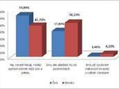 Využíváte, nebo využili byste takzvaných rizikových investic s příslibem vyššího výnosu?