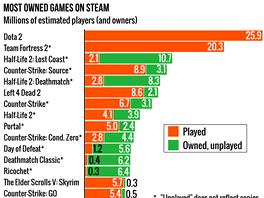 Nej�ast�ji vlastn�n� hry na Steamu