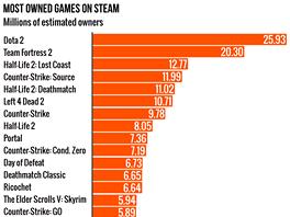 Hry, které na Steamu vlastní nejvíce lidí