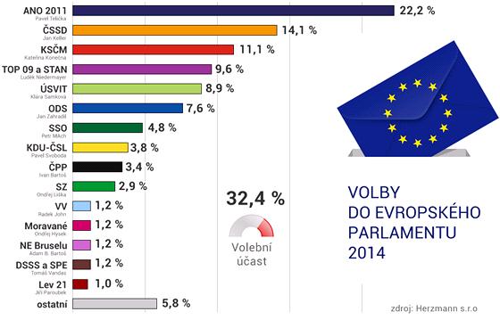Volební model pro volby do Evropského parlamentu