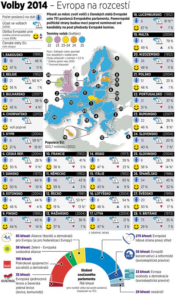 VOLBY 2014 - Evropa na rozcestí