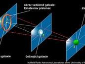 Efekt gravita�n� �o�ky na sch�matick�m obr�zku. �erven� linky a kruh zobrazuj�, jak� bychom m�li ze Zem� v�hled, kdyby se sv�tlo vlivem gravitace neoh�balo. Ve skute�nosti se ov�em p�es objekt uprost�ed sv�tlo ohne a poskytne n�m pohled, kter� bychom jinak m�t nem�li.