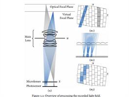 Prinip zpracování materiálů zachycených při snímání světelného pole scény