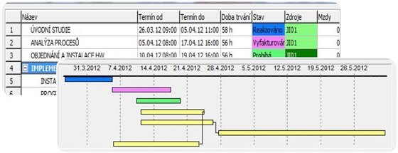 Ganttův diagram v ERP systému Vision32