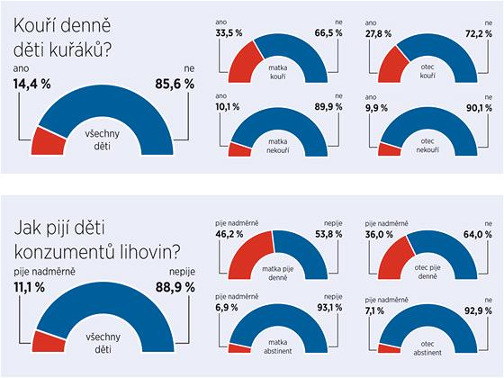Průzkum Přírodovědecké fakulty Univerzity Karlovy zaměřený na kouření u dětí