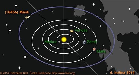 Dráha nově objevené planetky Mišík