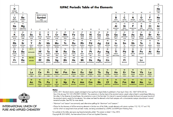 Periodická soustava prvků (verze z května 2013)