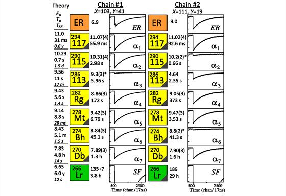 Rozpadové řetězce ukazují, na jaké částice se rozpadly pozůstatky po prvku s...