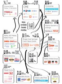 Mediální nákupní horečka v Česku