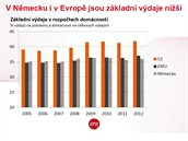 """""""Výdaje na bydlení a potraviny vzrostly v posledních letech nad 42 procent a..."""