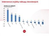 """Na konci roku 2013 (oproti roku 2012) v�razn� vzrostly n�kupy zahrani�n�ch..."