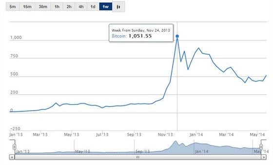 Hodnota Bitcoinu v americk�ch dolarech.