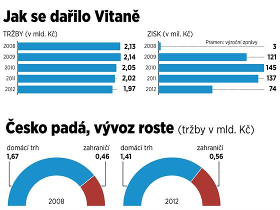 INFOGRAFIKA: Norové zastavili prodej Vitany