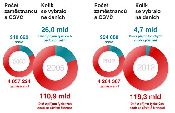 SROVNÁNÍ: Kolik zaplatili na daních zaměstnanci a OSVČ v roce 2005 a v roce 2012