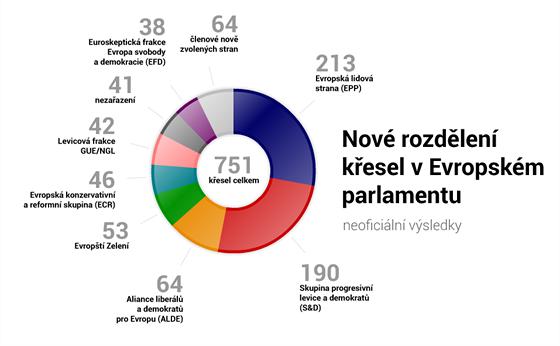 Nové rozdělení křesel v Evropském parlamentu (neoficiální výsledky)