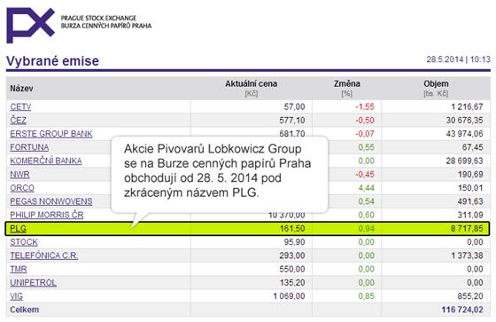 Akcie Pivovarů Lobkowicz Group se na Burze cenných papírů Praha obchodují od...