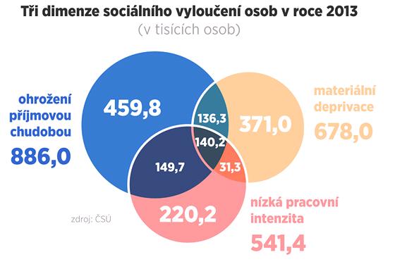 GRAF: Tři dimenze sociálního vyloučení osob v roce 2013