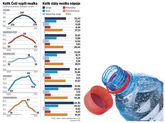 Spotřeba nealka klesá.