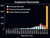 Rychlost objevování exoplanet se zvyšuje - žlutě jsou zobrazeny planety...