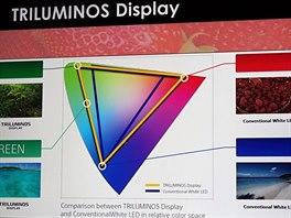 Sony 4K: Roz���en� barevn� gamut displej� TriLuminos.