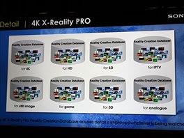 Sony 4K: Převod do 4K s obrazovými databázemi X-Reality PRO.