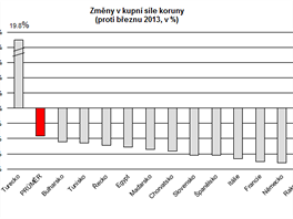 Změny v kupní síle koruny proti březnu 2013