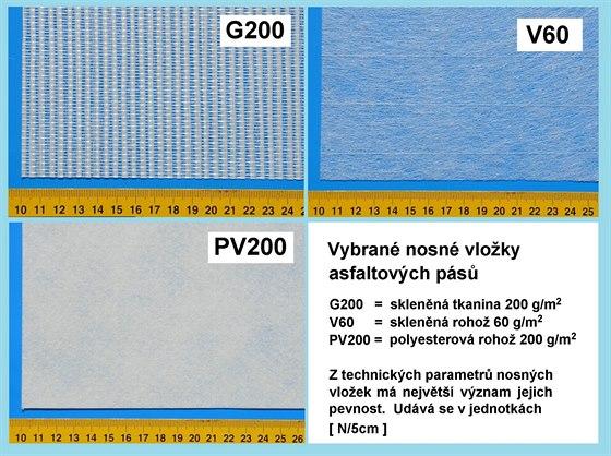 Obrázek 2: vybrané nosné vložky, které se často vyskytují v asfaltových pásech