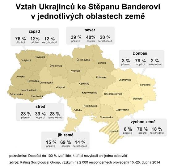 Vztah Ukrajinců ke Stěpanu Banderovi v jednotlivých oblastech země
