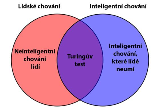Turingův test není testem inteligence, ale testem toho, zda počítač napodobí...
