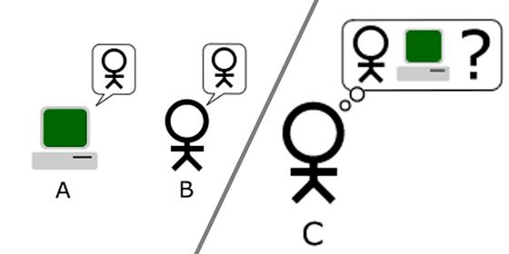 Turingův test: rozhodčí (C) si povídá s počítačem (A) i lidským protějškem (B)....