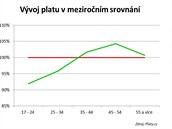 Meziroční srovnání výdělků zaměstnanců podle věku