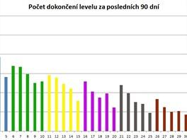 Statistika dokončení úrovně