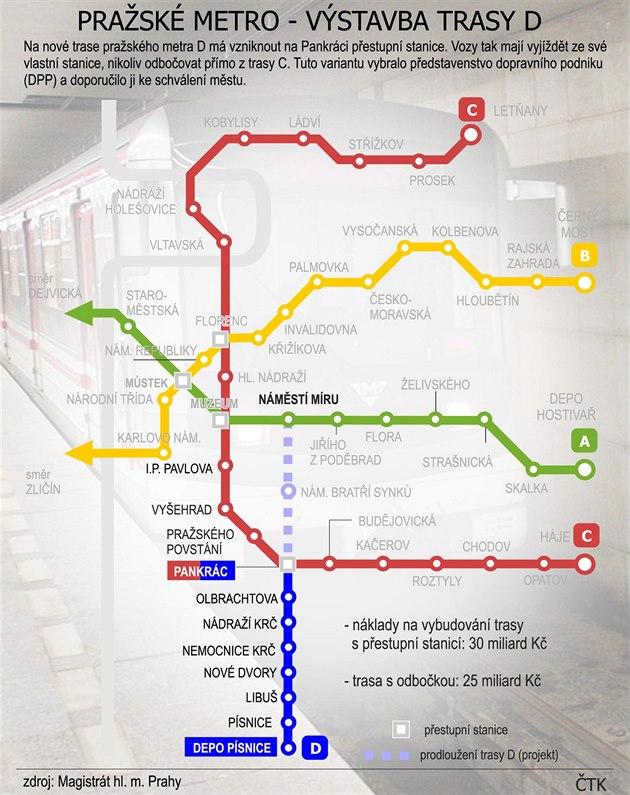 Plánovaná výstavba trasy D pražského metra