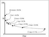 Křivka zapomínání (Herman Ebbinghaus, 1885) ukazuje, že po měsíci si pamatujeme asi jen pětinu naučených informací. Odložené opakování této křivky využívá k upevnění naučených poznatků.