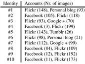 Rozdělní souboru snímků pro analýzy šumu podle jednotlivých uživatelů a ji...