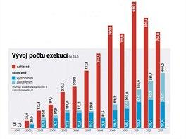 Vývoj počtu exekucí, graf.