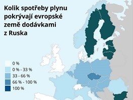 Kolik spotřeby plynu pokrývají evropské země dodávkami z Ruska