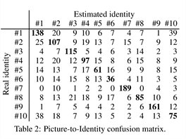 V�sledky anal�zy �umu sn�mk�. Vodorovn� ��dka ukazuje odhadnutou identitu,...