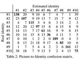 Výsledky analýzy šumu snímků. Vodorovná řádka ukazuje odhadnutou identitu,...