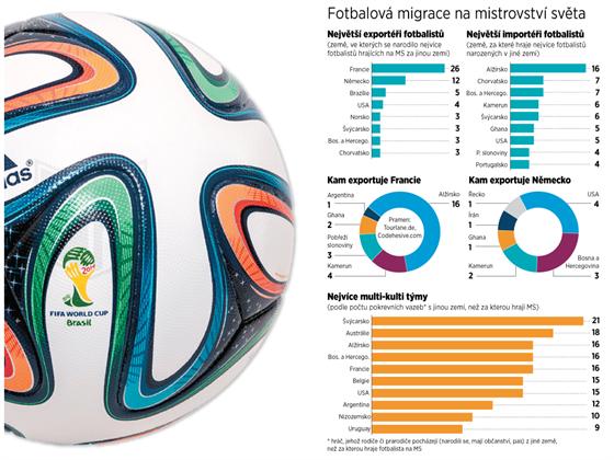 Fotbalová migrace na mistrovství světa.