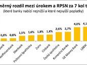 Test �v�r�: Pr�m�rn� rozd�l mezi �rokem a RPSN za 7 kol testu