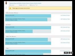 Výsledky Samsungu SM-G510F a Motoroly Moto G v testu GFXBench