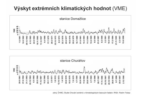 Výskyt extrémních klimatických hodnot (VME)