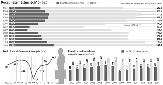Dlouhodobě nezaměstnaní v Česku